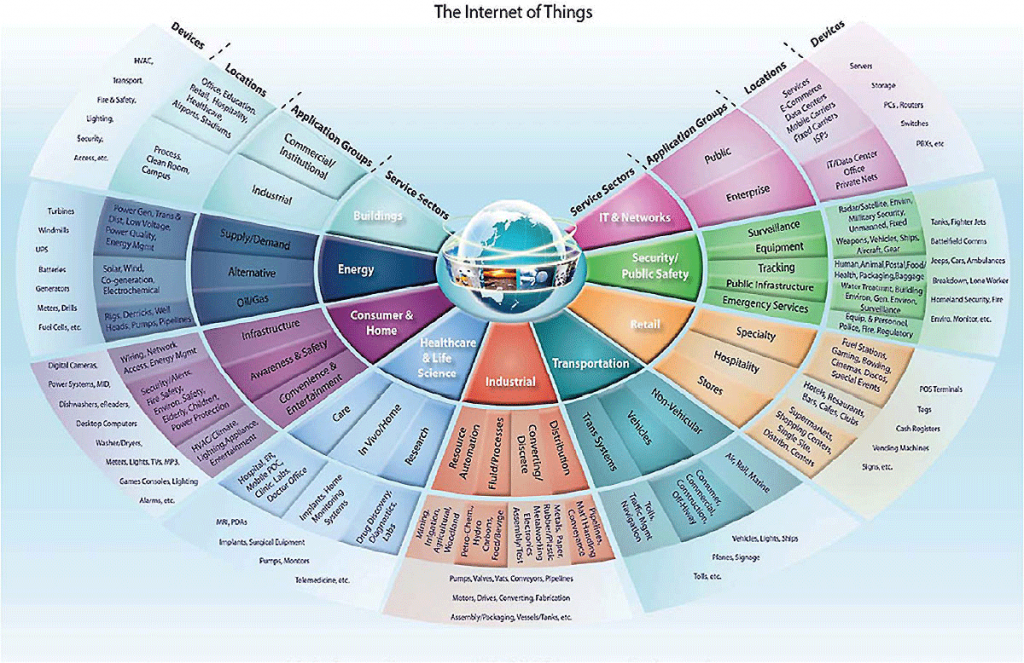 beecham_research_internet_of_things
